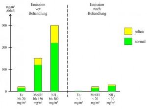 Emissionen